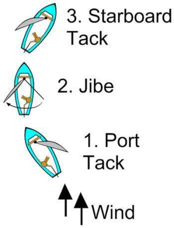 sailing jibing