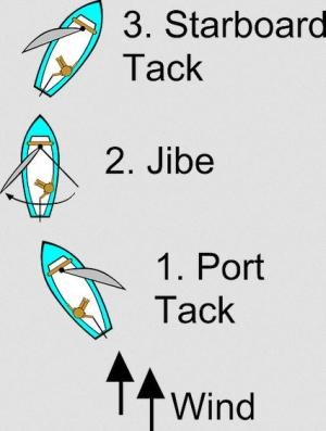 Learn sailing basics in a small sailboat