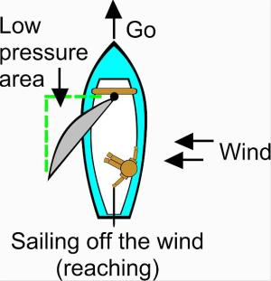 Learn the basics in a sailing dinghy