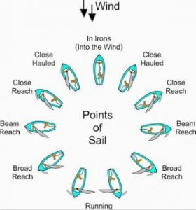 learning to sail, points of sail