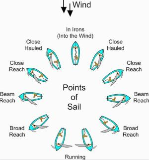 Learning To Sail: Beginners' Tips